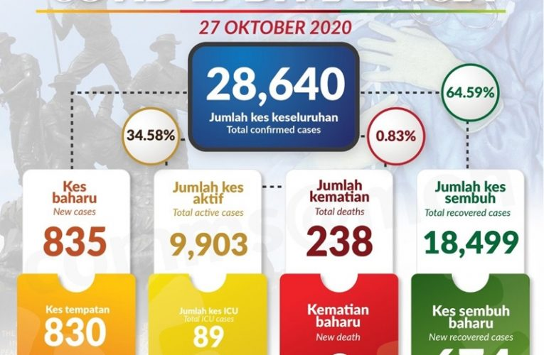 Jaga SOP, 30 Peratus Dari 230 Kluster COVID-19 Di Malaysia Berkait Tempat Kerja