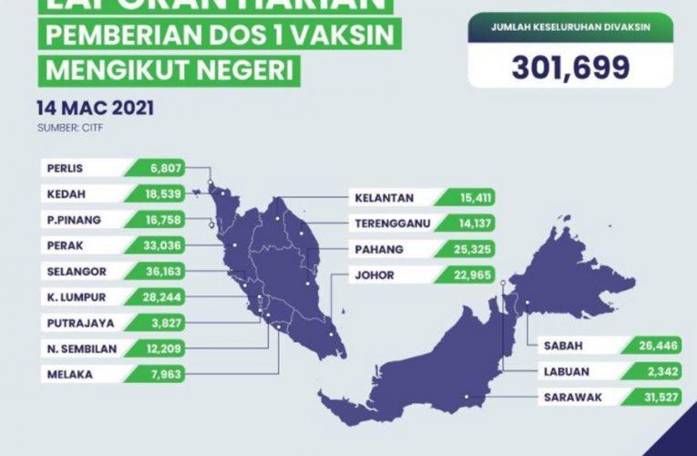 Seramai 301,699 Orang Sudah Divaksin Sehingga Semalam